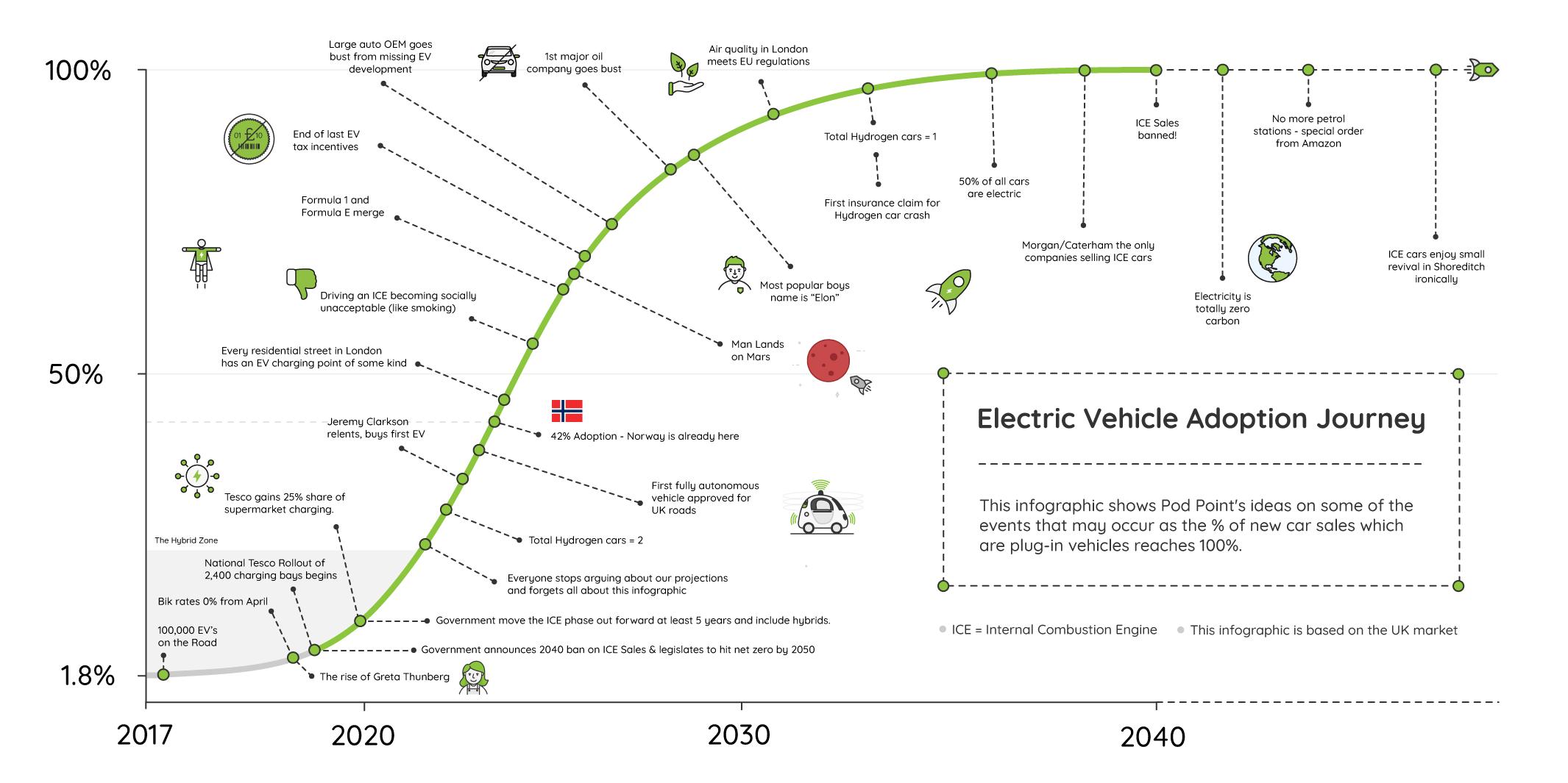 2040 Infographic Final V2 Blog Mid