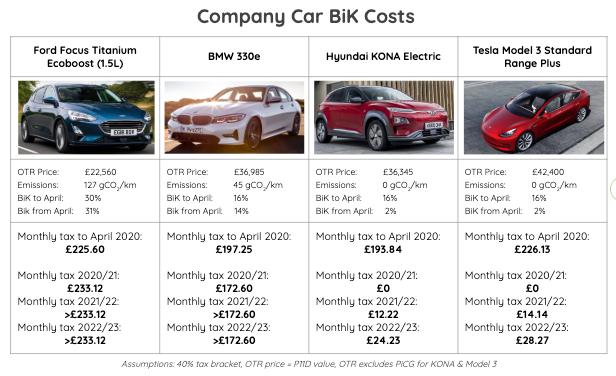 Company Car Bik Costs