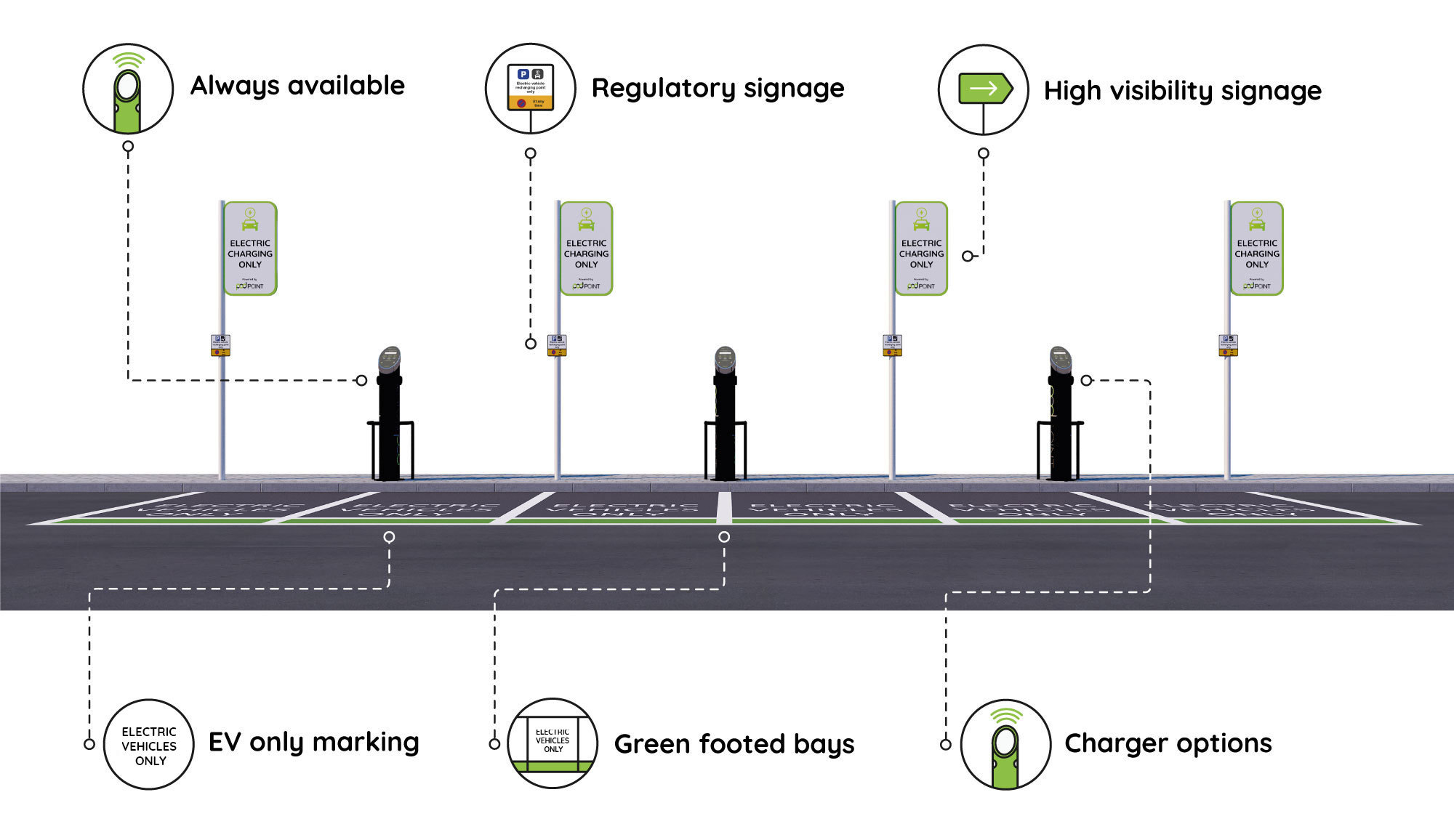 Ev Zone Annotated