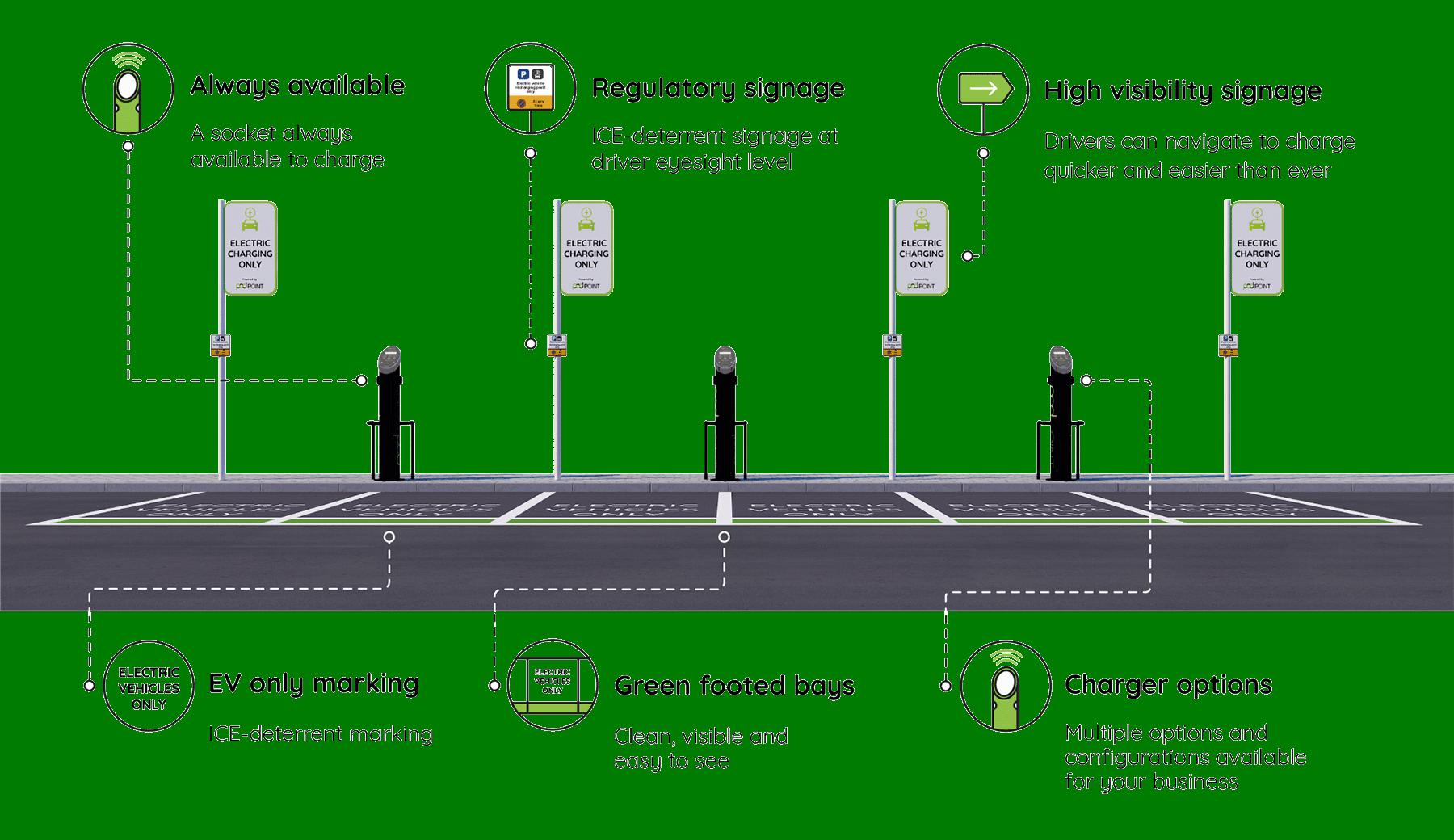 Ev Zone