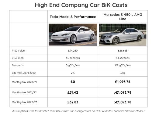 High End Company Bik Costs