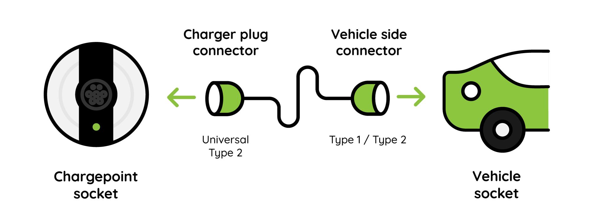 Solo Charging Connectors