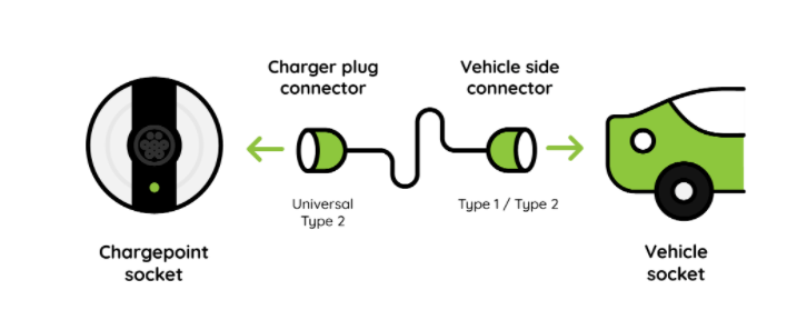 chargepoint to vehicle socket